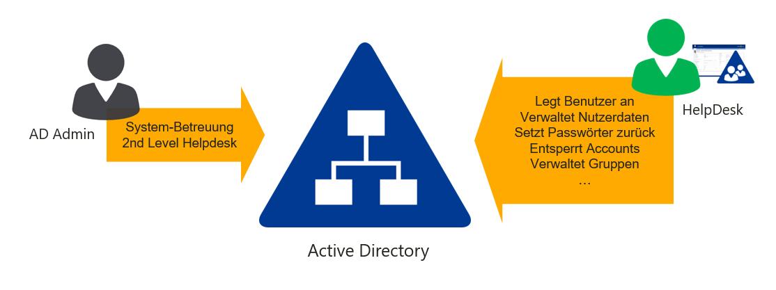 ActiveDirectory-Arbeitsteilung-Helpdesk-AD-admin