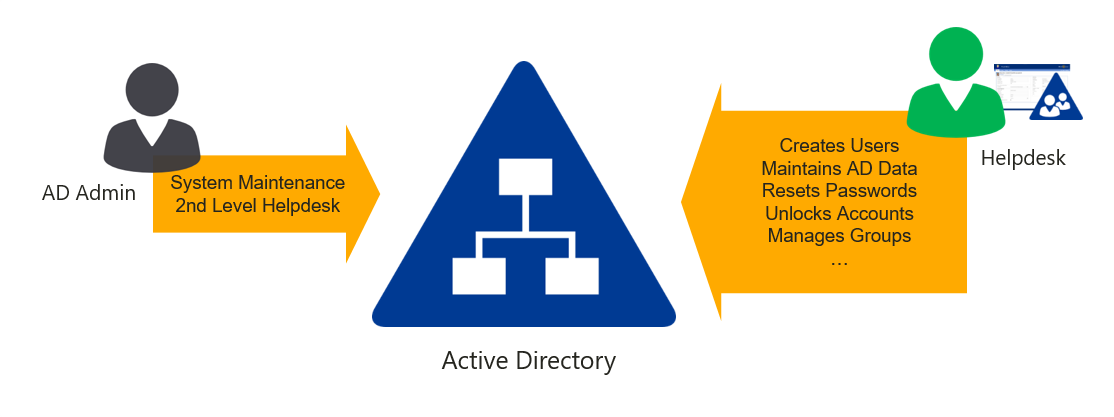 ActiveDirectory-Helpdesk-AD-Admin-shared-tasks