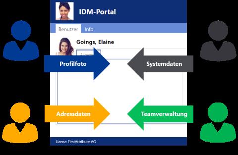 Gruppen Delegation Rollen - AD Berechtigungsverwaltung mit IDM-Portal