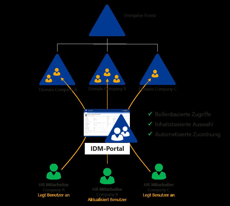 Multi-Domain-Forest-Benutzer-anlegen-Personalabteilung