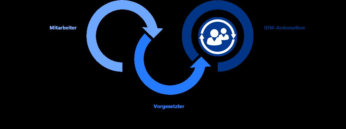 Genehmigungs-Workflow Funktionsweise