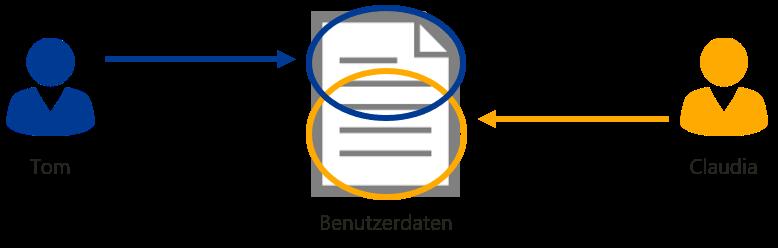 Anwendersicht Zugriff (RBAC)