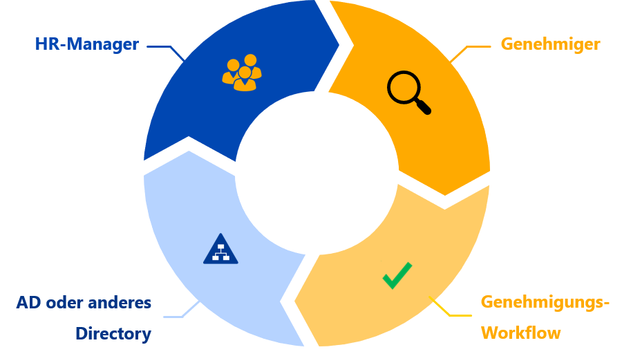 Genehmigungs-Workflow in Active Directory: Antrag Gruppenaufnahme
