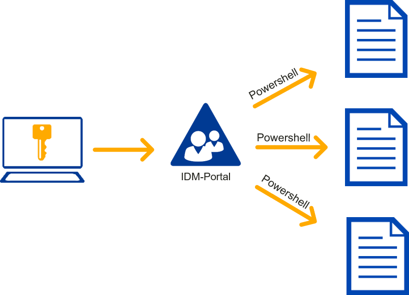 Single Sign On mit FirstWare IDM-Portal und Powershell