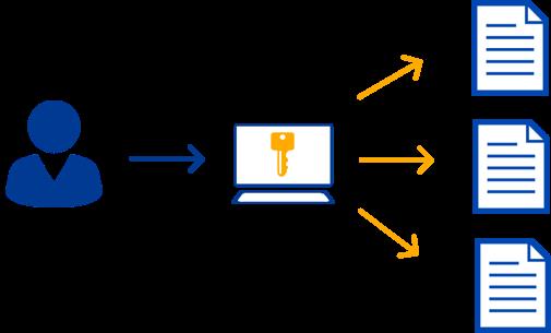 Zugriff auf Anwendungen mit Single Sign On