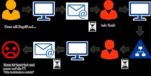Frust bei IT-Admin und Anwender