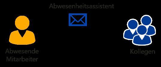 Abwesenheitsassistent - Kollegen mit Abwesenheitsnotiz informieren