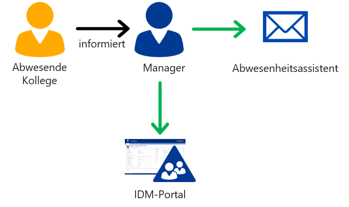 Abwesenheitsassistent einrichten mit IDM-Portal