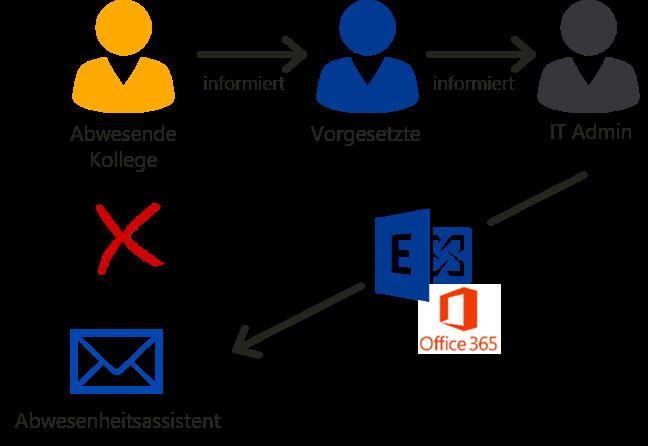 IT-Admin richtet E-Mail-Abwesenheitsassistenten ein