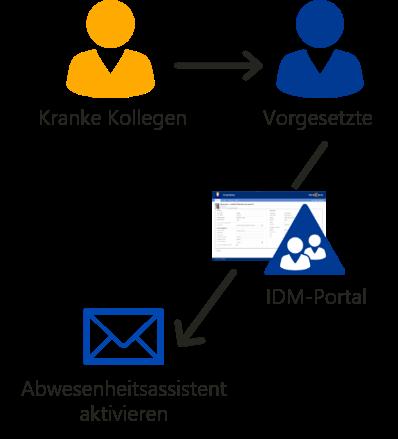 Stellvertretende Abwesenheitsassistent durch Kollegen (IDM-Portal)