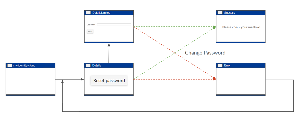Password Reset Self Service mit Smart Pages