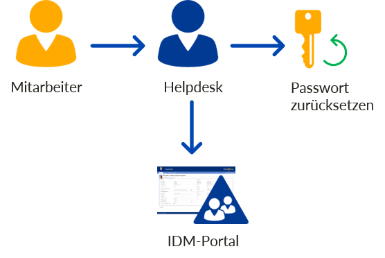 Active Directory Password Reset und Microsoft 365