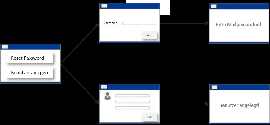 Passwort Reset Workflow mit IDM-Portal - Self Service Passwort Reset