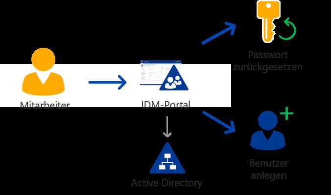 Kundenspezifisches Passwort Reset Portal mit IDM-Portal