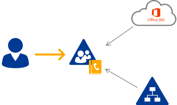 Adressbuch auf Microsoft 365 und Active Directory Basis - Hybrid Telefonbuch