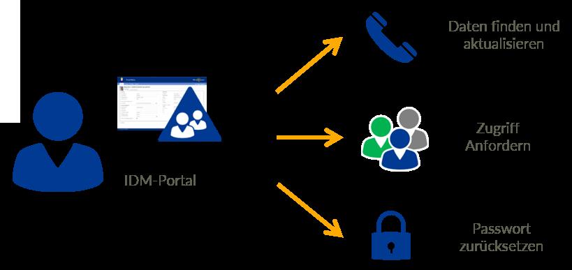 Intuitive Anwendersicht mit IDM-Portal Self Service
