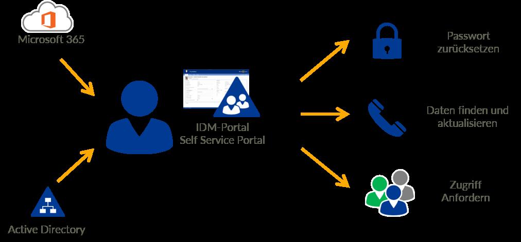 Mitarbeiter helfen sich selbst mit IDM-Portal Self Service