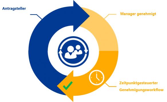 Authorization - Genehmigungs-Workflows