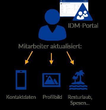 User Profile Self Service