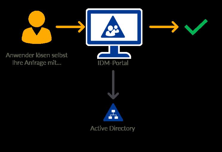 Active Directory Self Service Lösung