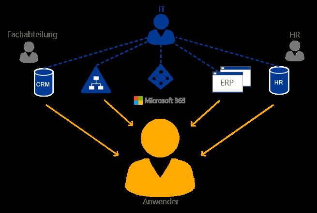 Sofort Zugang zu IT-Ressourcen - IAM Workspace Anwendersicht