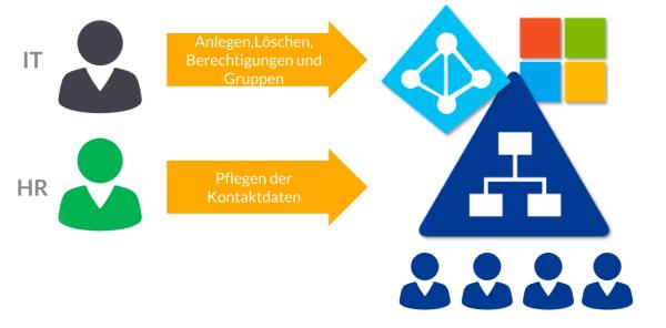unternehmensübergreifendes-IAM HR-und-IT