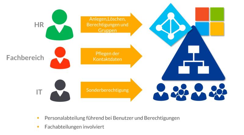 unternehmensübergreifendes Identity Management - IT-Personalabteilung-Fachabteilung
