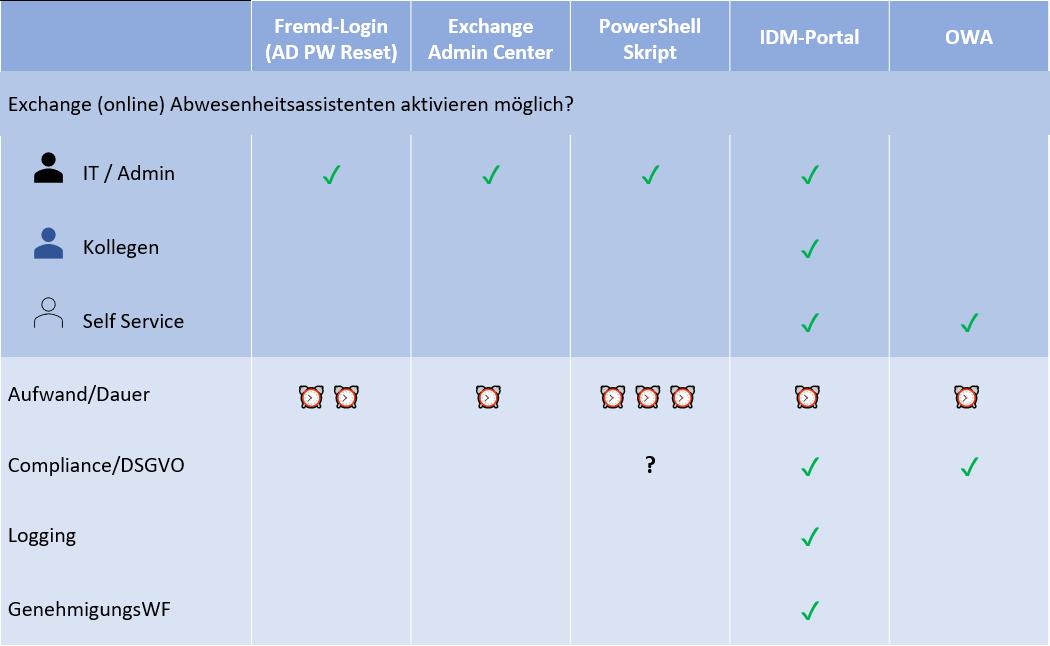 Alternativen zu Abwesenheitsassistent mit PowerShell einrichten