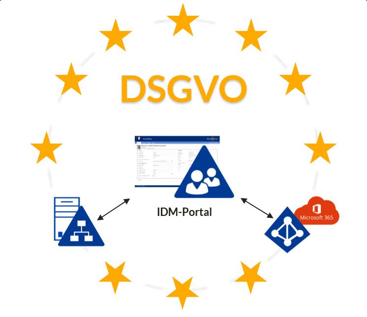 IDM-Portal und DSGVO