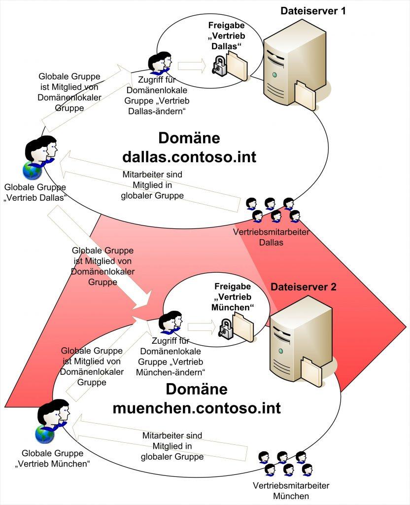 Beispiel einer Berechtigungsstruktur in Active Directory.