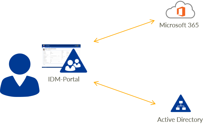 Employee Self-Service - FirstWare IDM-Portal