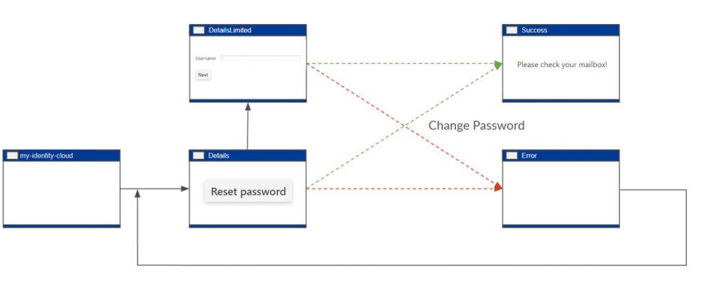 Password Reset Self Service mit SmartPages