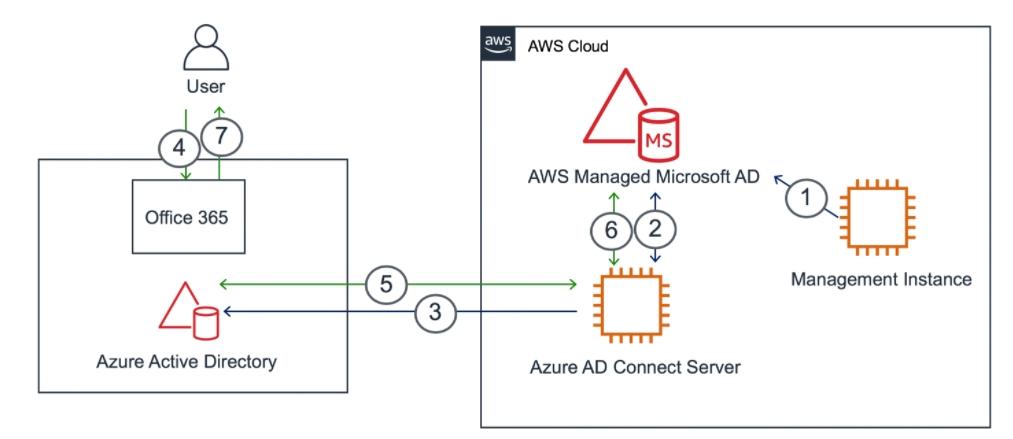 Das AWS-AD kann sich mit Azure AD synchronisieren, für die Verwendung von Microsoft 365-Diensten (Screenshot: Amazon/AWS)