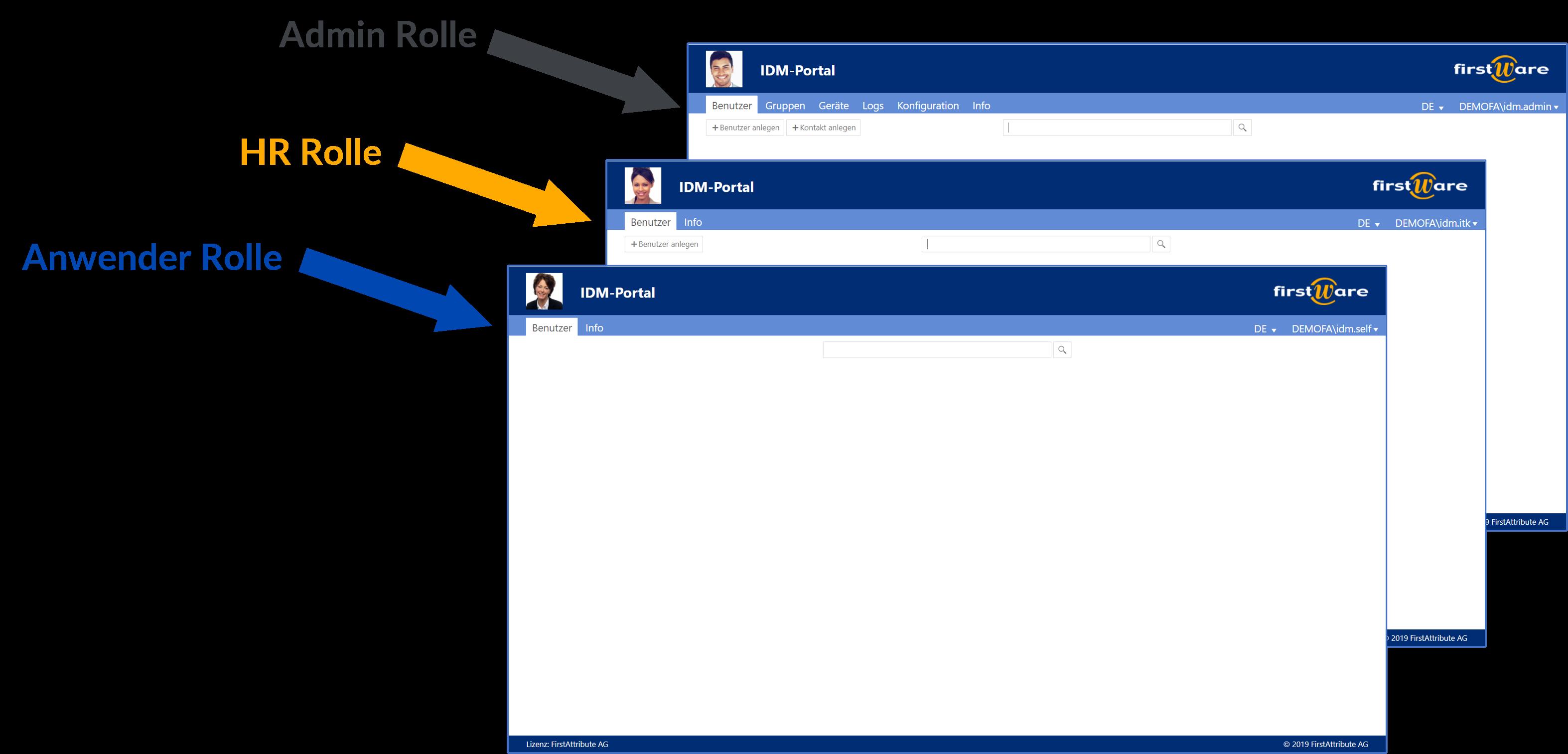 IAM Delegation - Benutzerverwaltung mit Rollen