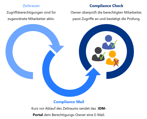 Compliance - Authorization Compliance Check mit IDM-Portal