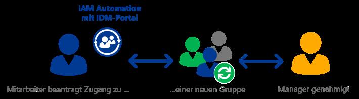 Automation: Benutzer- und Berechtigungsverwaltung im IDM-Portal