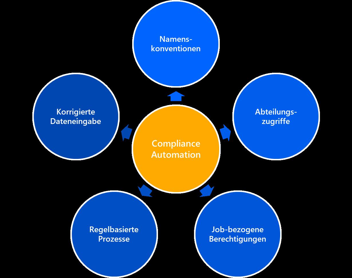 Compliance - Automation mit dem IDM-Portal