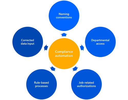 Compliance - Automation with IDM-Portal