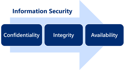 Compliance - Information security with IDM-Portal
