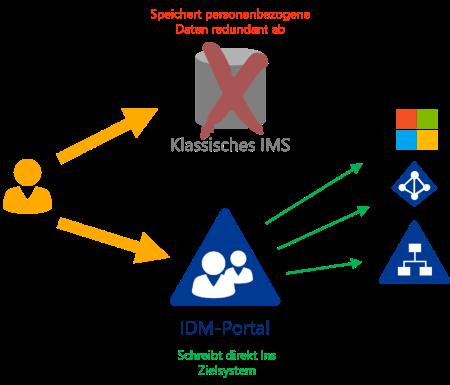 Compliance - Datenschutz mit dem IDM-Portal