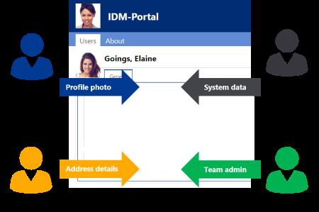 Access management - Groups, delegation, roles - IDM-Portal
