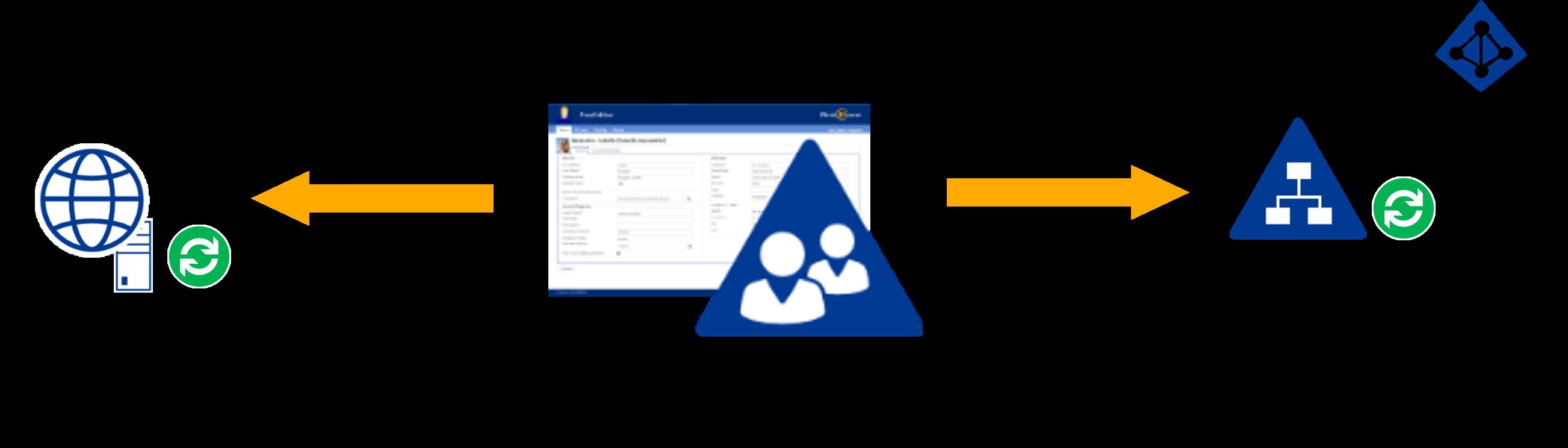 IDM-Portal und HR-Systeme