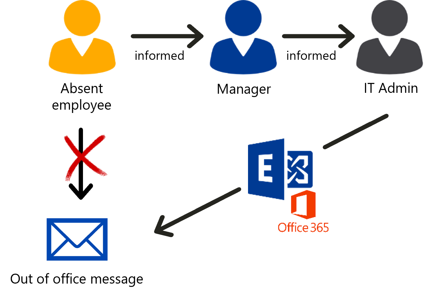 IT Admin set up Out of office with IDM-Portal