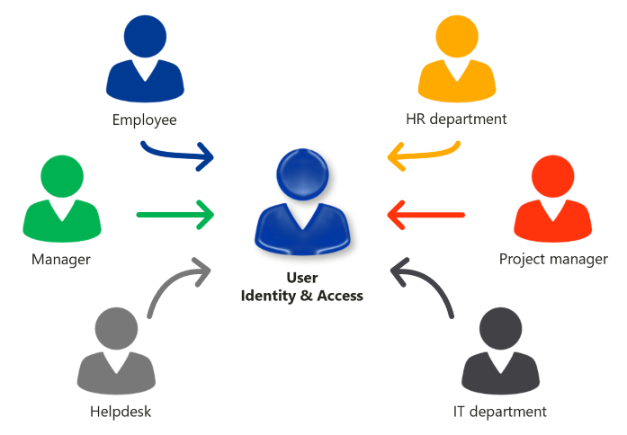 Role-based access - RBAC for different roles
