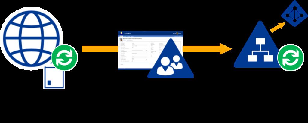 HR-System anbinden: HR-Datenbank sendet Daten automatisiert ans AD