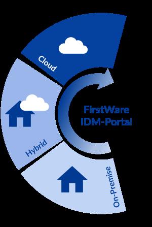 IDM-Portal - On-Premise und hybrid einsetzbar