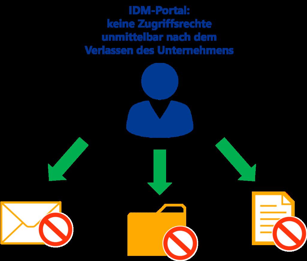 HR-System anbinden: Offboarding absichern mit IDM-Portal