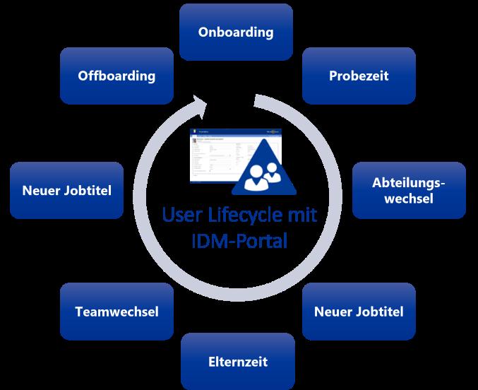 HR-System anbinden: User Lifecycle Management mit IDM-Portal