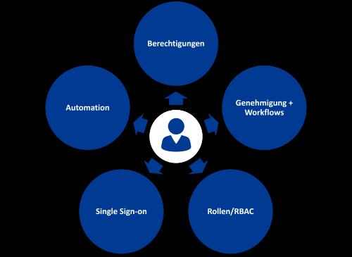 Active Directory - Access Management mit IDM-Portal
