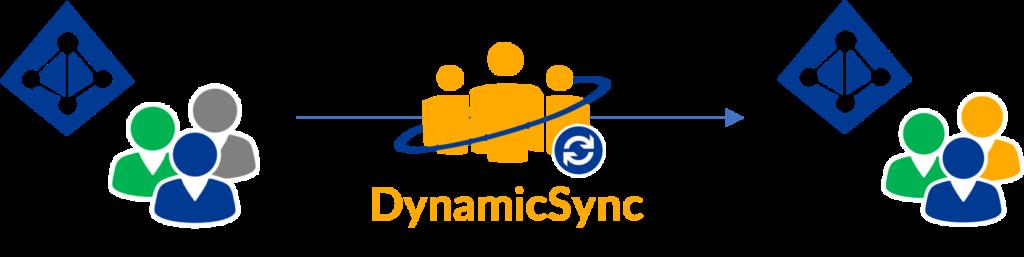 DynamicSync